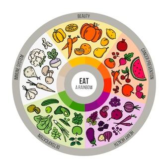 健康食品のインフォグラフィックの虹を食べる