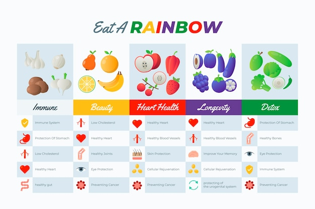 Eat a rainbow infographic with fruits and vegetables