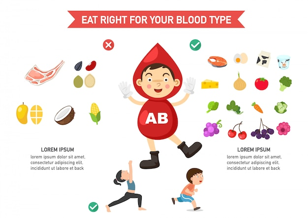 Eat right for your blood type infographic