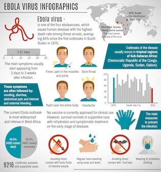 Ebola virus infographic template