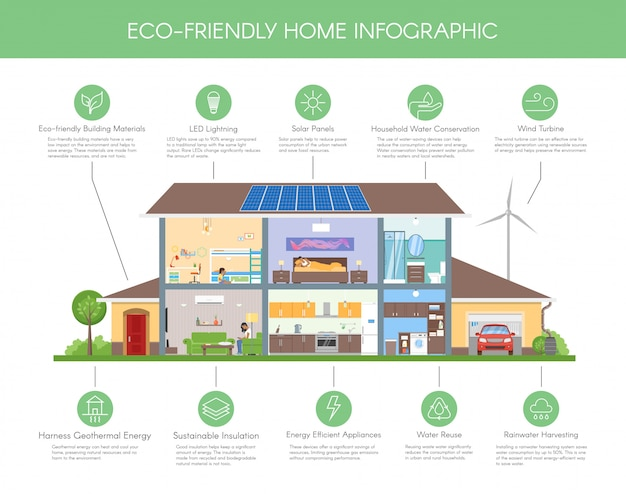 Eco-friendly home infographic concept