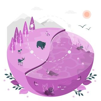 Illustrazione di concetto di ecosistema