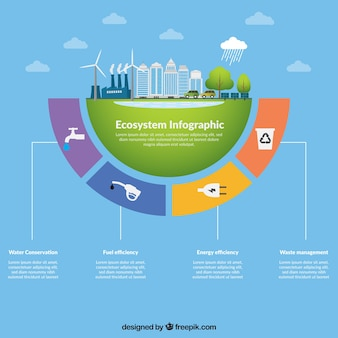 生態系のインフォグラフィックコンセプト