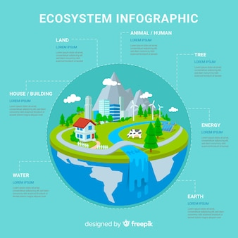 Ecosystem vs pollution infographic background