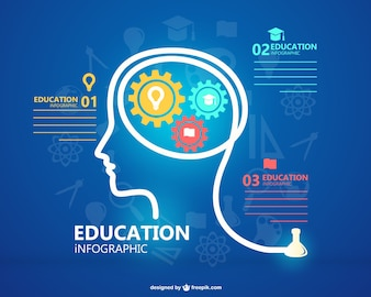 Education infographic with man silhouette and gears