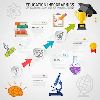 Education infographics with arrows and flat icon set like mortarboard, books, microscope and brain. vector for brochure, poster, web site and printing advertising.