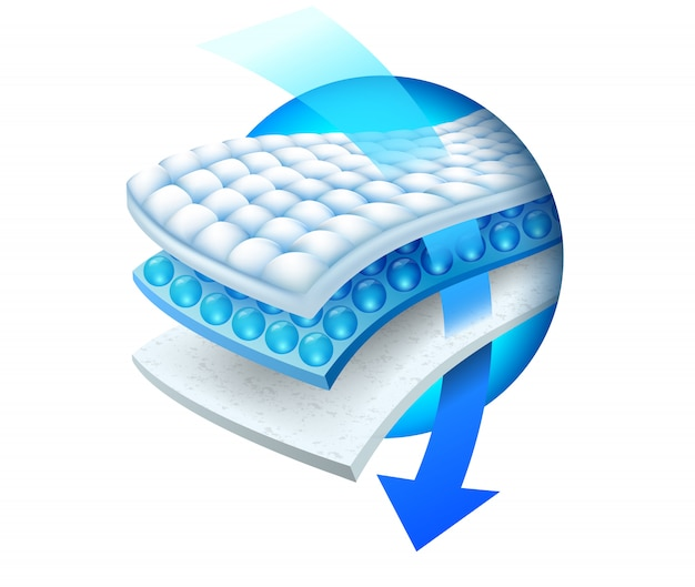 Efficiency of the absorbent three layer sheet
