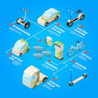 Electric cars. eco transport bikes segways ecology bus bicycle isometric pictures