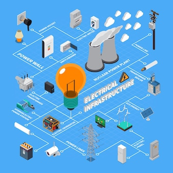 Electrical greed infrastructure isometric flowchart with generating stations high voltage transmission line elements energy accumulator