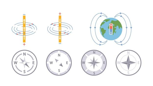 Электромагнитные поля и магнитная сила. схемы полярных магнитов. обучающая презентация по физике магнетизма. барный магнит на земном шаре, компасе и научном пособии по физике «роза ветров». векторный мультфильм набор