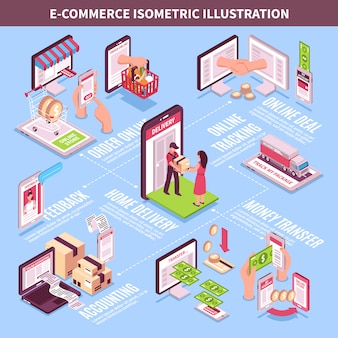 Electronic commerce isometric infographics