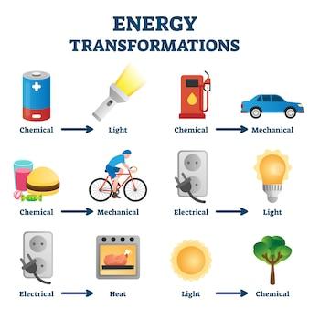 Energy transformation example  illustration