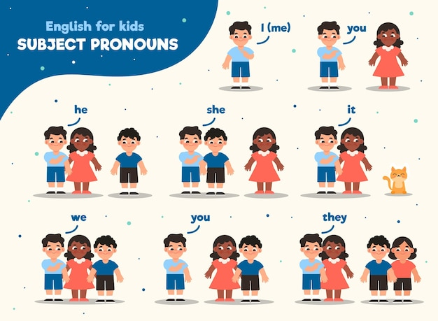 Pronomi soggetti in inglese per bambini