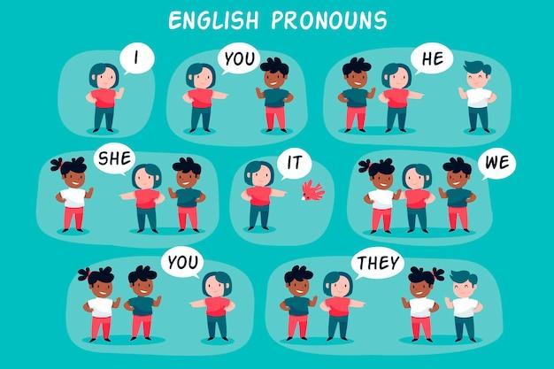 Английские предметные местоимения