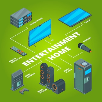 Entertainment home. audio and computer system links tv layout game console plasma receiver speaker isometric
