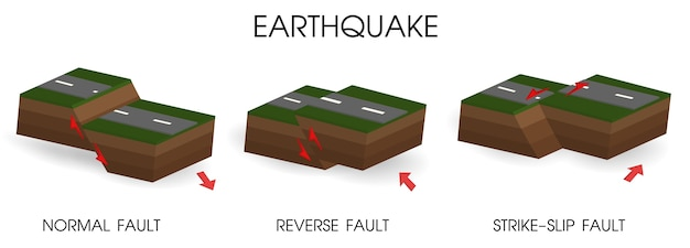 地震と地殻の動きを示す図。イラストベクターeps10。
