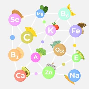 Essential vitamin and mineral complex