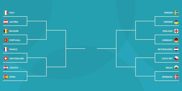 European football tournament, knockout phase bracket