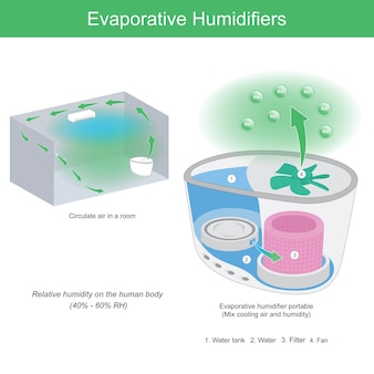 증발 가습기. 증발식 가습기 내부 구조와 에어컨실에서 작업하는 모습을 보여주는 그림. 프리미엄 벡터