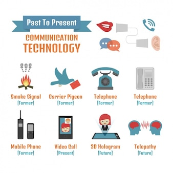 Evolution of the communication