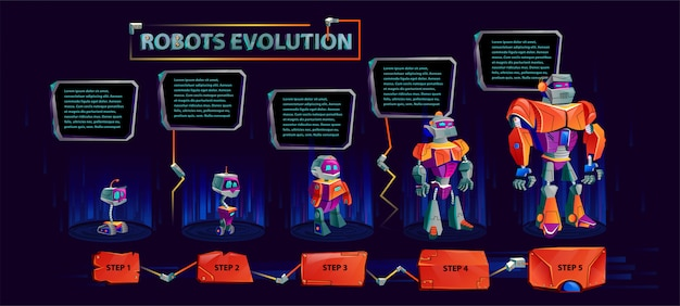 Evolution of robots banner