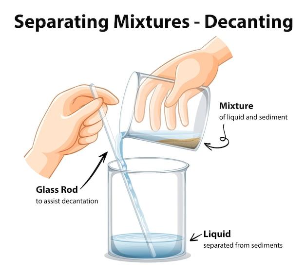 デカンテーションによる混合物の分離実験