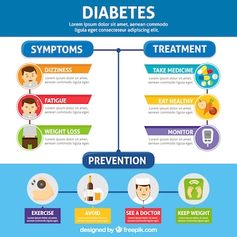 Explanatory diabetes infographic with flat design