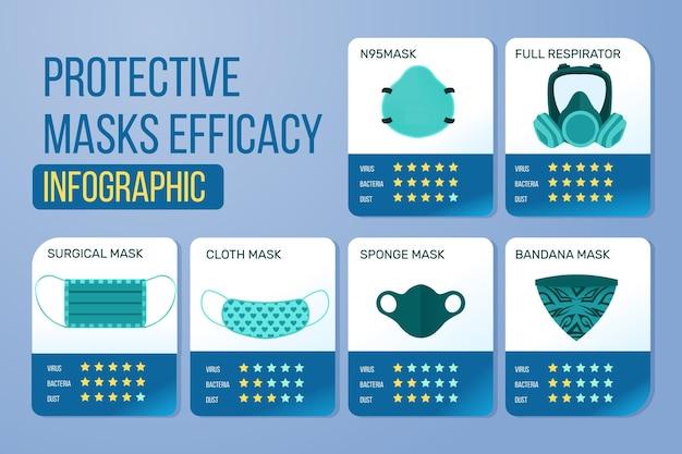 Маска для лица защитная эффективность инфографики