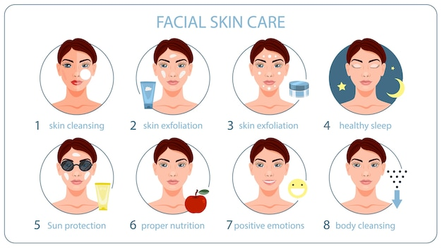 顔のスキンケア指導。健康な肌のためのマスクとクリーム。きれいな女性の顔を掃除します。図