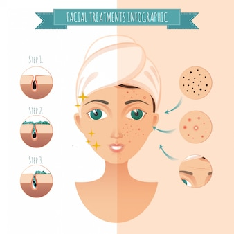 Facial treatments infographic. facial icons of acne, pimples, wrinkles, facial mask