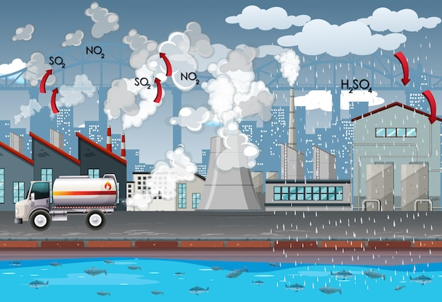 Factories and car produce air pollution