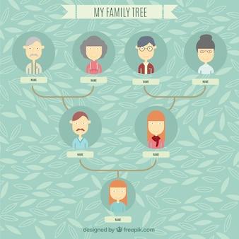 Generazioni family tree