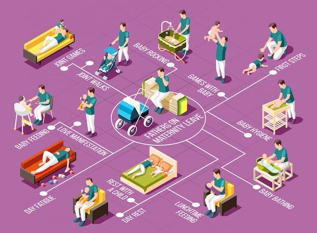 Fathers on maternity leave  flowchart with rocking joint games and walks baby bathing and hygiene lunchtime feeding love manifestation isometric icons illustration
