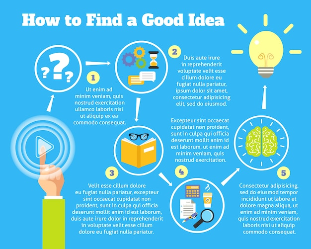 Finding idea process