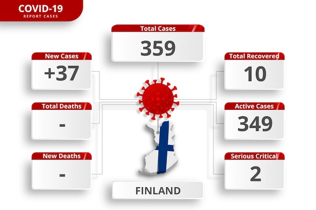 Finland coronavirus  confirmed cases. editable infographic template for daily news update. corona virus statistics by country.