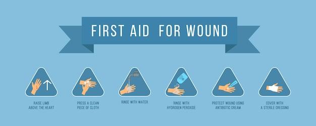 傷の応急処置。緊急事態、手のひらの出血カット