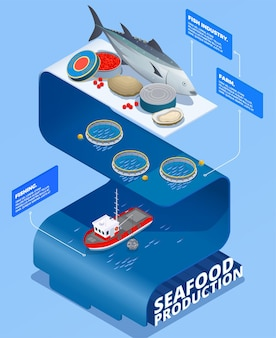 Fish industry seafood production isometric infographics with text caption blocks and fishing drift nets