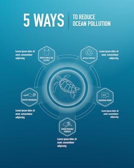 教育、プレゼンテーション、ウェブサイトの海洋汚染を削減する5つの方法