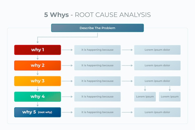 Five whys infographic style