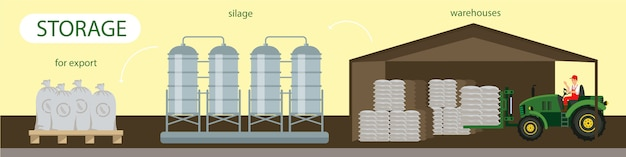 Flat banner storage for export silage warehouses.