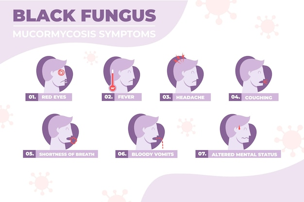 Flat black fungus symptoms
