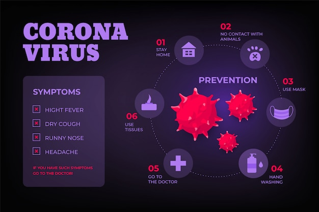 플랫 코로나 바이러스 증상 및 예방 인포 그래픽