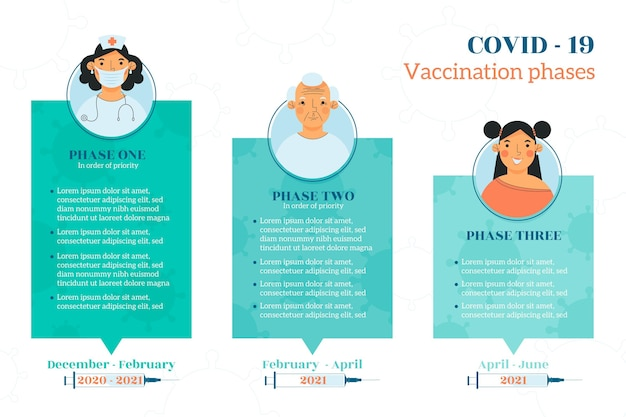 Flat coronavirus vaccine phases infographic template