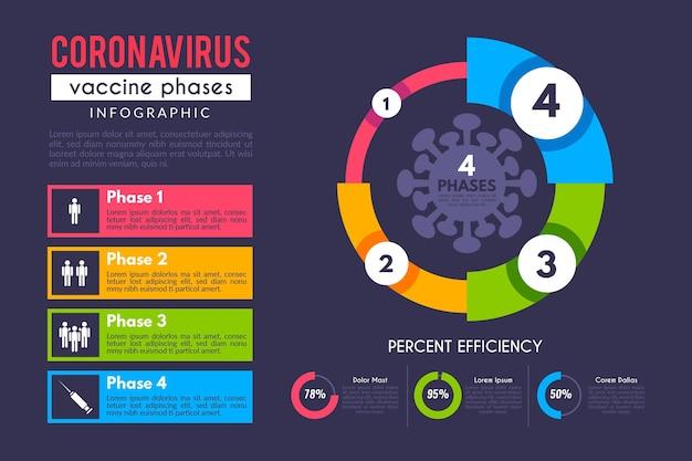 플랫 코로나 바이러스 백신 단계 인포 그래픽