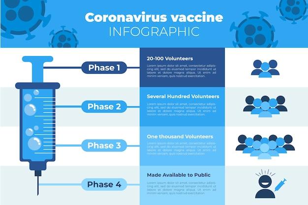 Fasi del vaccino contro il coronavirus piatto