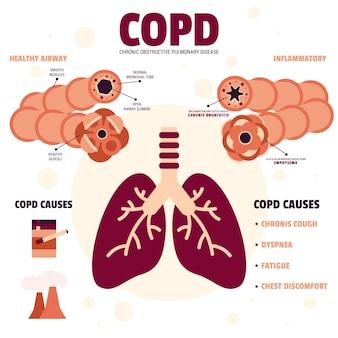 Плоский дизайн copd инфографики