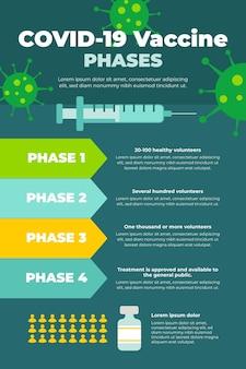 Плоский дизайн инфографики фаз вакцины против коронавируса