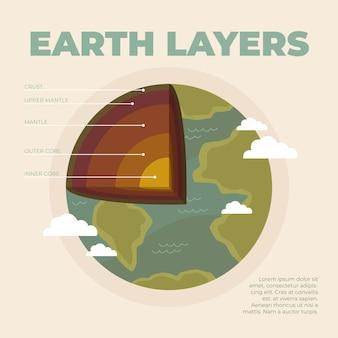 Плоский дизайн шаблона слоев земли