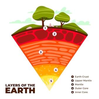 평면 디자인 지구 레이어