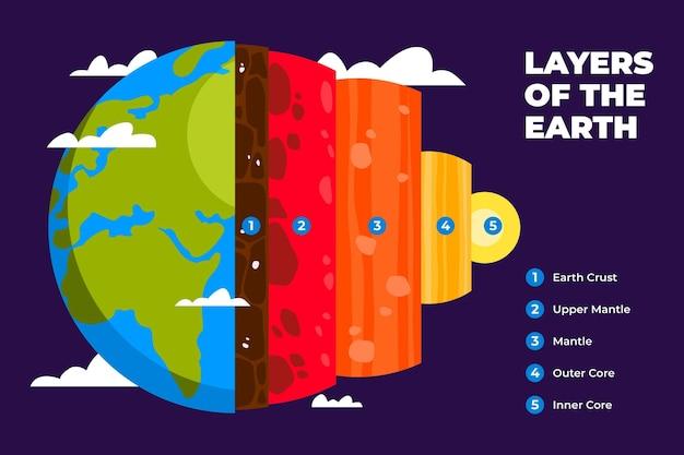 Design piatto degli strati della terra